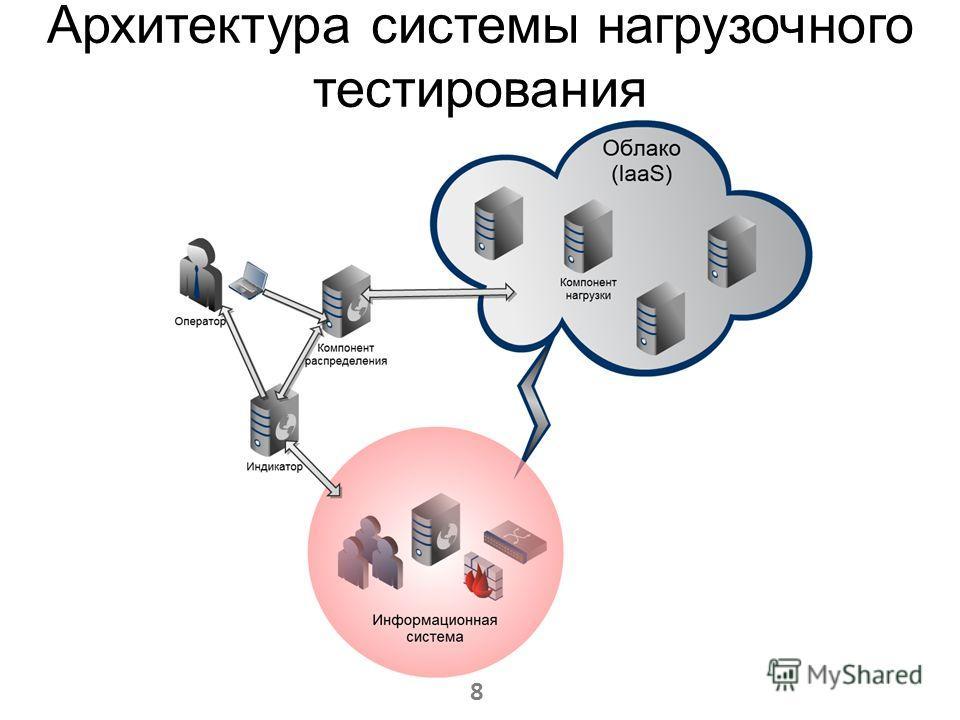 Архитектура системы нагрузочного тестирования 8