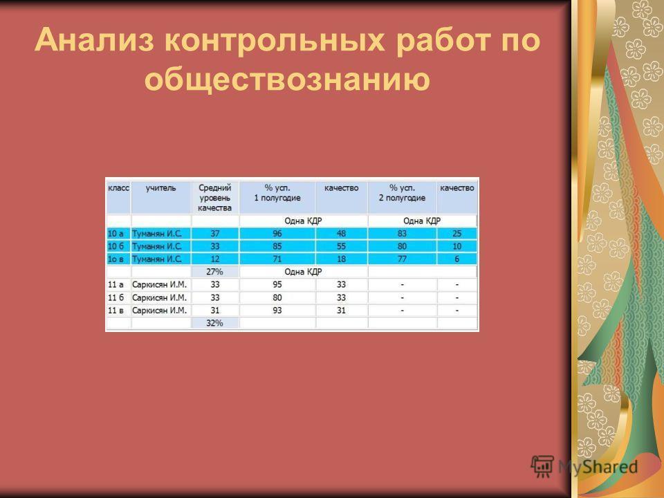 Анализ контрольных работ по обществознанию
