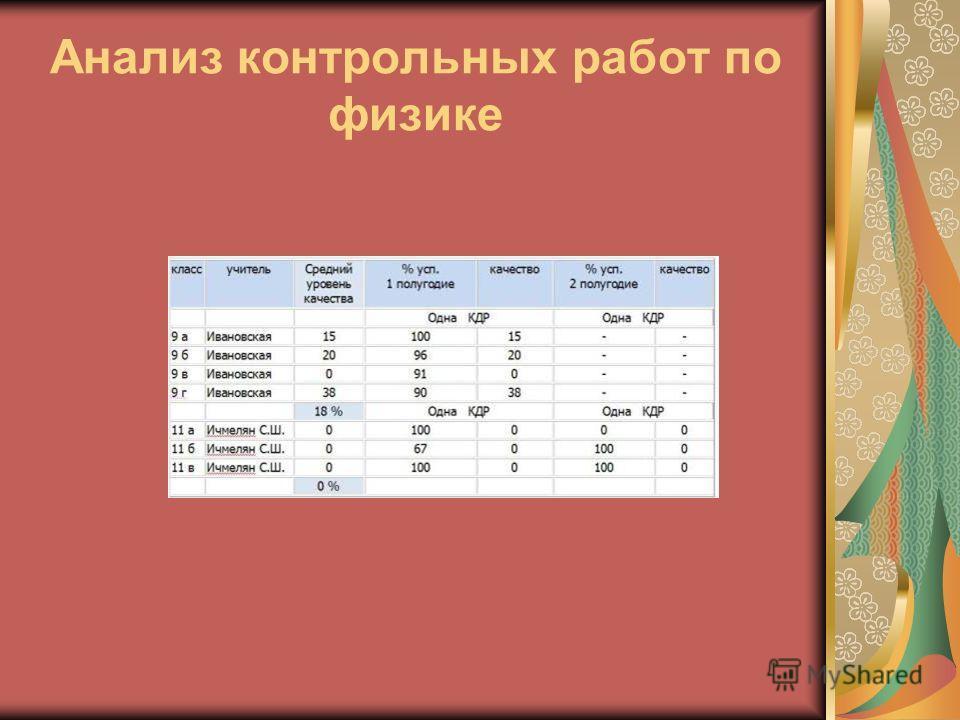 Анализ контрольных работ по физике