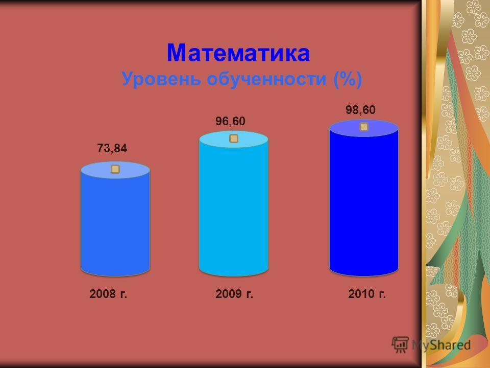 Математика Уровень обученности (%) 2008 г.2009 г.2010 г. 73,84 96,60 98,60
