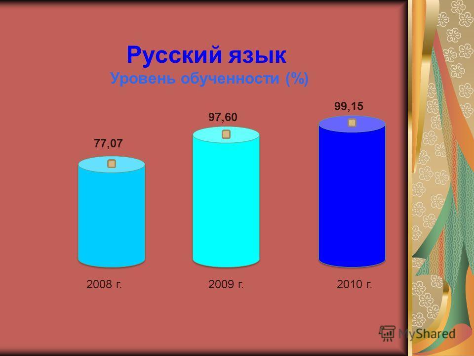 Русский язык Уровень обученности (%) 2008 г.2009 г.2010 г. 77,07 97,60 99,15
