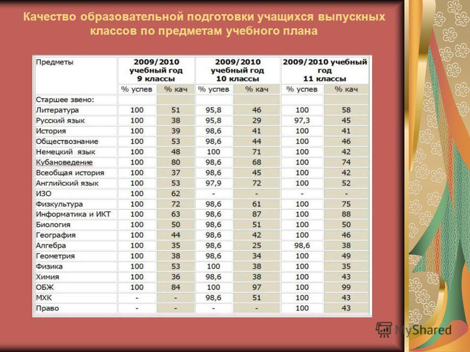 Качество образовательной подготовки учащихся выпускных классов по предметам учебного плана