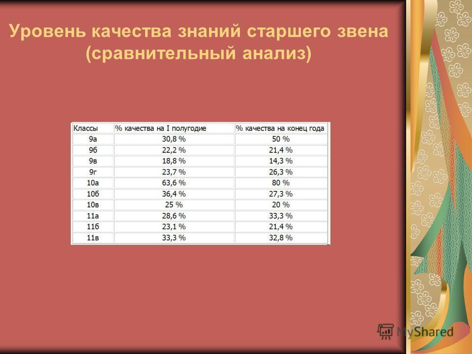Уровень качества знаний старшего звена (сравнительный анализ)