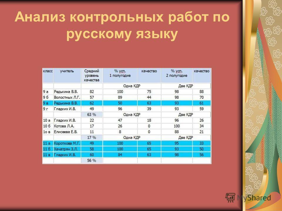 Анализ контрольных работ по русскому языку
