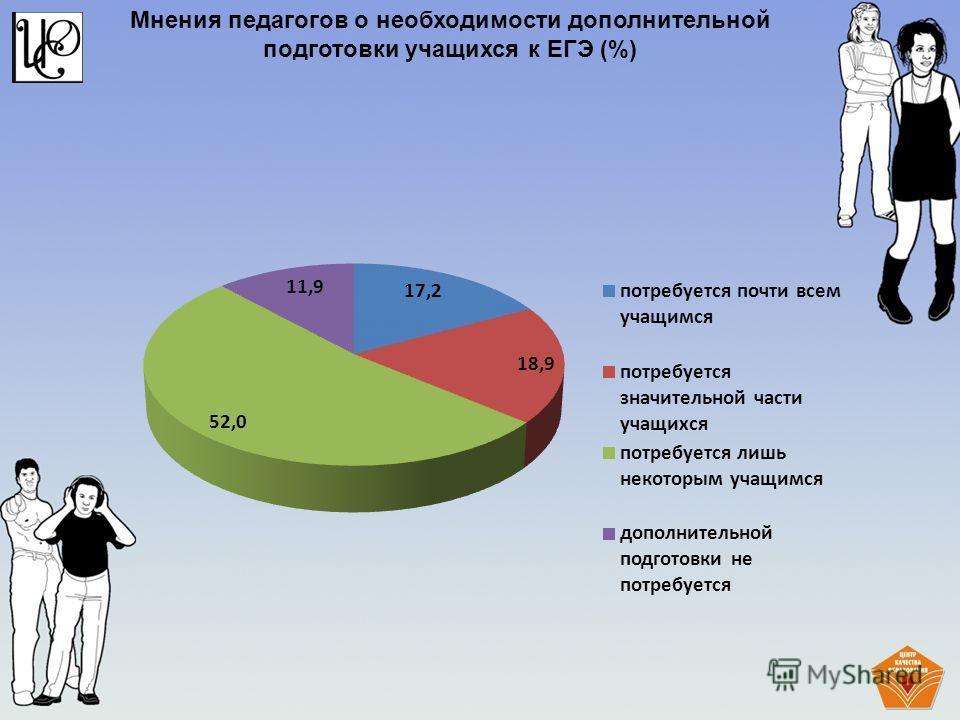 Мнения педагогов о необходимости дополнительной подготовки учащихся к ЕГЭ (%)
