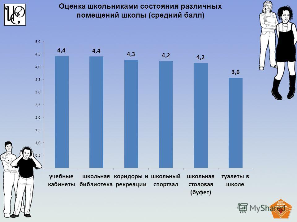 Оценка школьниками состояния различных помещений школы (средний балл)