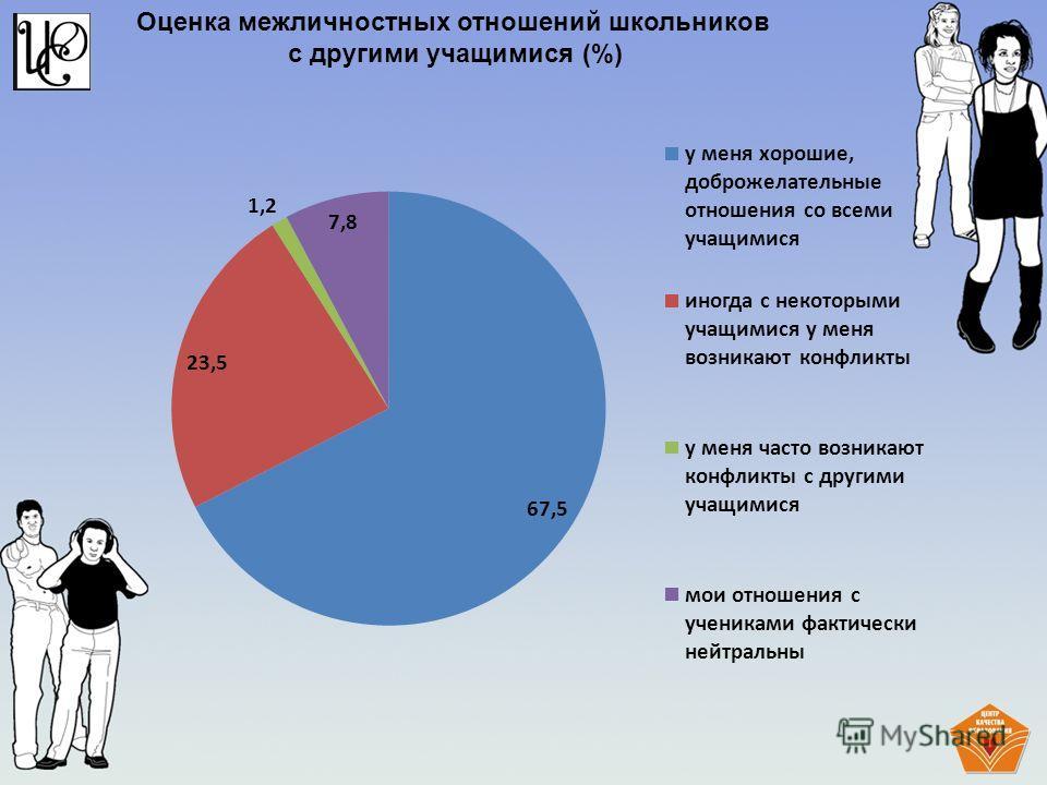 Оценка межличностных отношений школьников с другими учащимися (%)