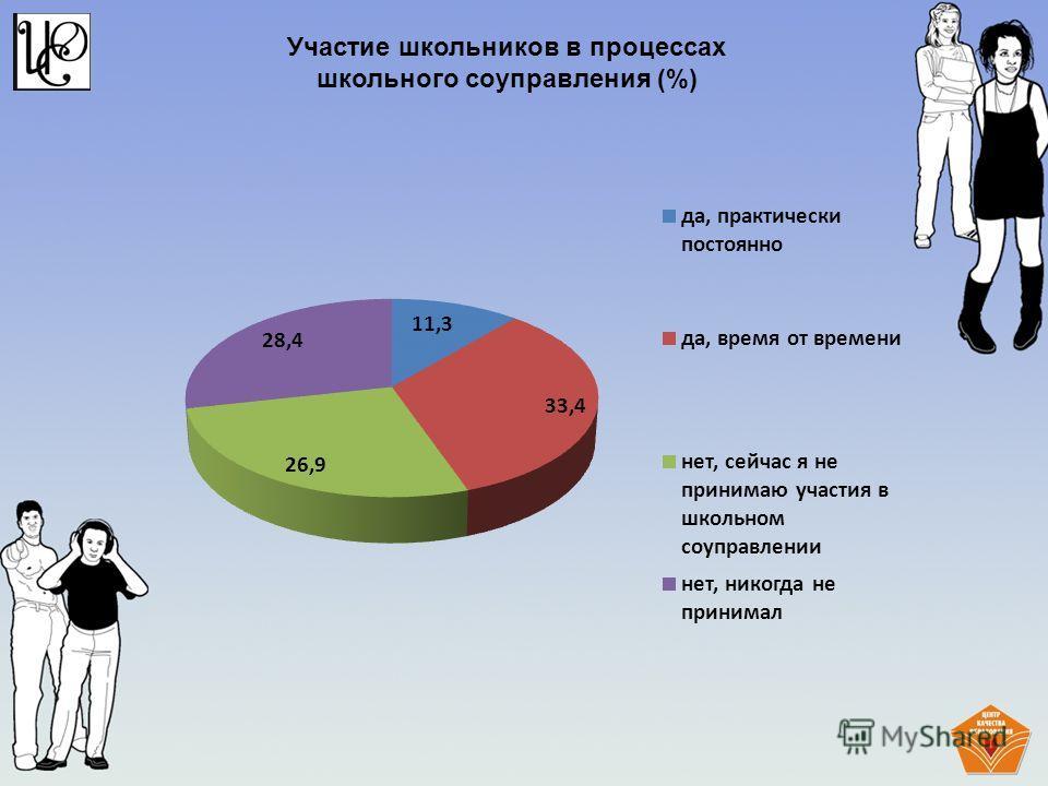 Участие школьников в процессах школьного соуправления (%)