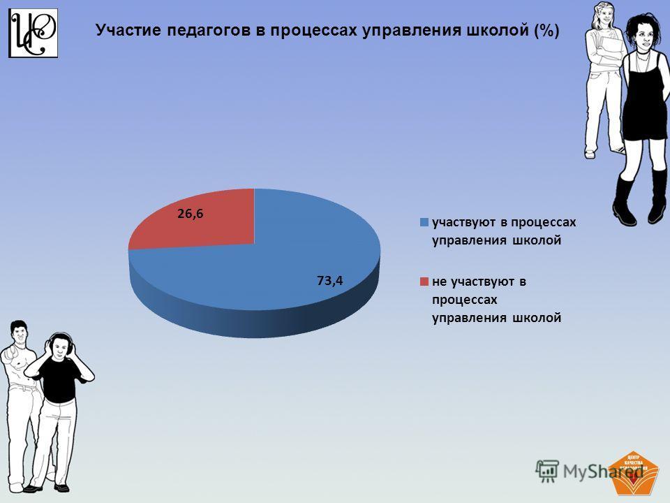 Участие педагогов в процессах управления школой (%)