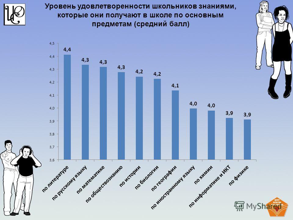 Уровень удовлетворенности школьников знаниями, которые они получают в школе по основным предметам (средний балл)