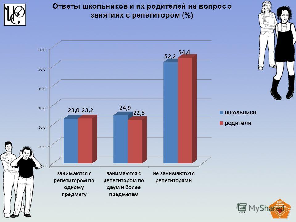Ответы школьников и их родителей на вопрос о занятиях с репетитором (%)