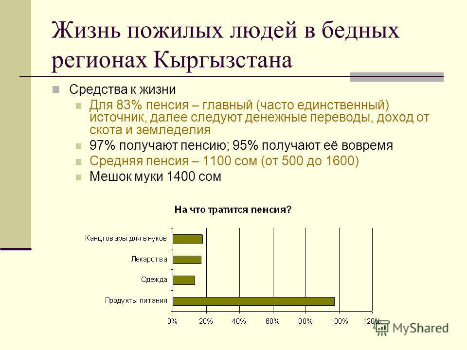 Жизнь пожилых людей в бедных регионах Кыргызстана Средства к жизни Для 83% пенсия – главный (часто единственный) источник, далее следуют денежные переводы, доход от скота и земледелия 97% получают пенсию; 95% получают её вовремя Средняя пенсия – 1100