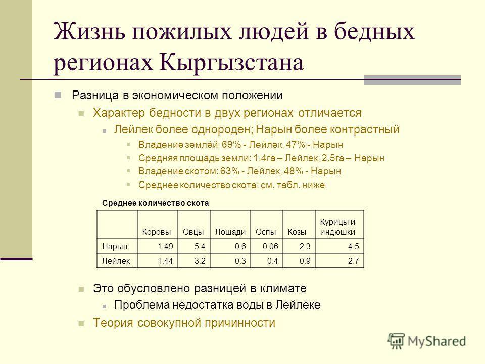 Жизнь пожилых людей в бедных регионах Кыргызстана Разница в экономическом положении Характер бедности в двух регионах отличается Лейлек более однороден; Нарын более контрастный Владение землёй: 69% - Лейлек, 47% - Нарын Средняя площадь земли: 1.4га –