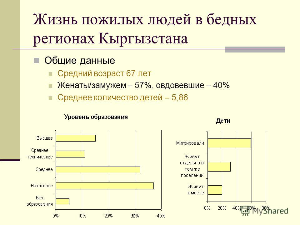 Жизнь пожилых людей в бедных регионах Кыргызстана Общие данные Средний возраст 67 лет Женаты/замужем – 57%, овдовевшие – 40% Среднее количество детей – 5,86