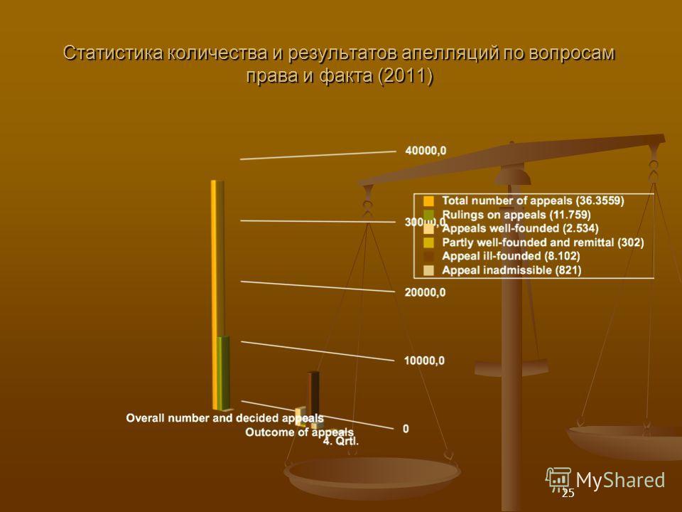 25 Статистика количества и результатов апелляций по вопросам права и факта (2011)
