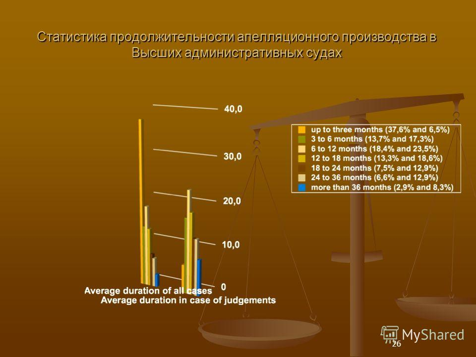 26 Статистика продолжительности апелляционного производства в Высших административных судах