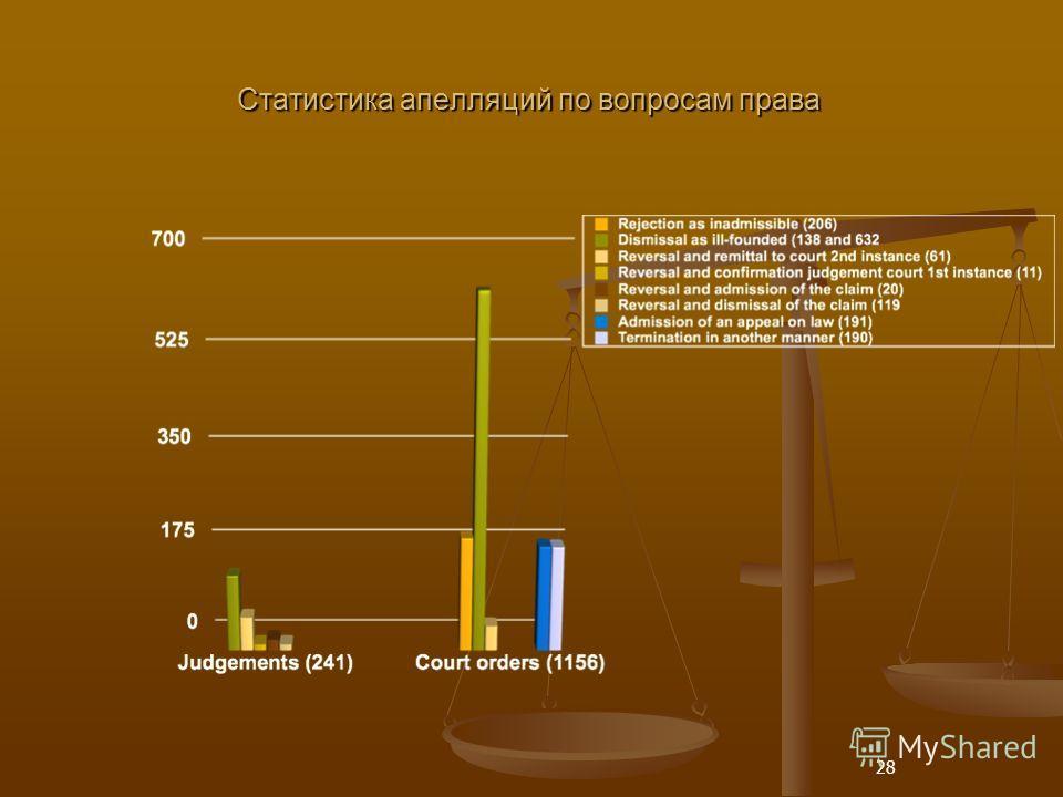 28 Статистика апелляций по вопросам права