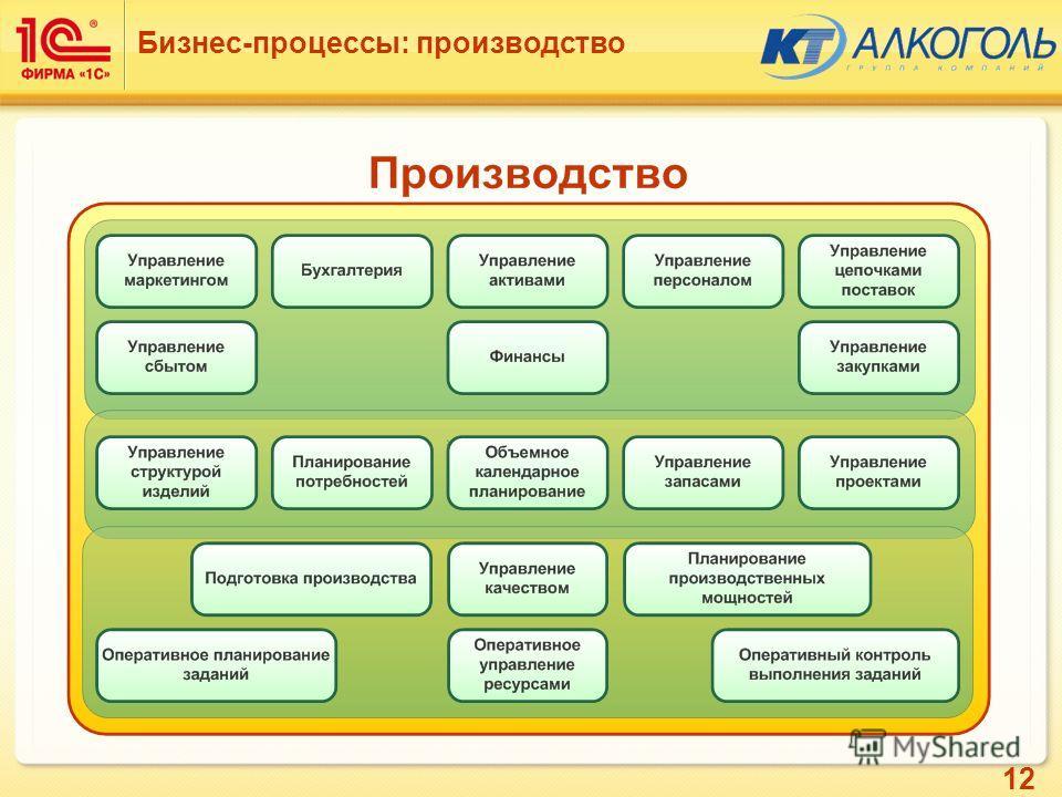 12 Бизнес-процессы: производство