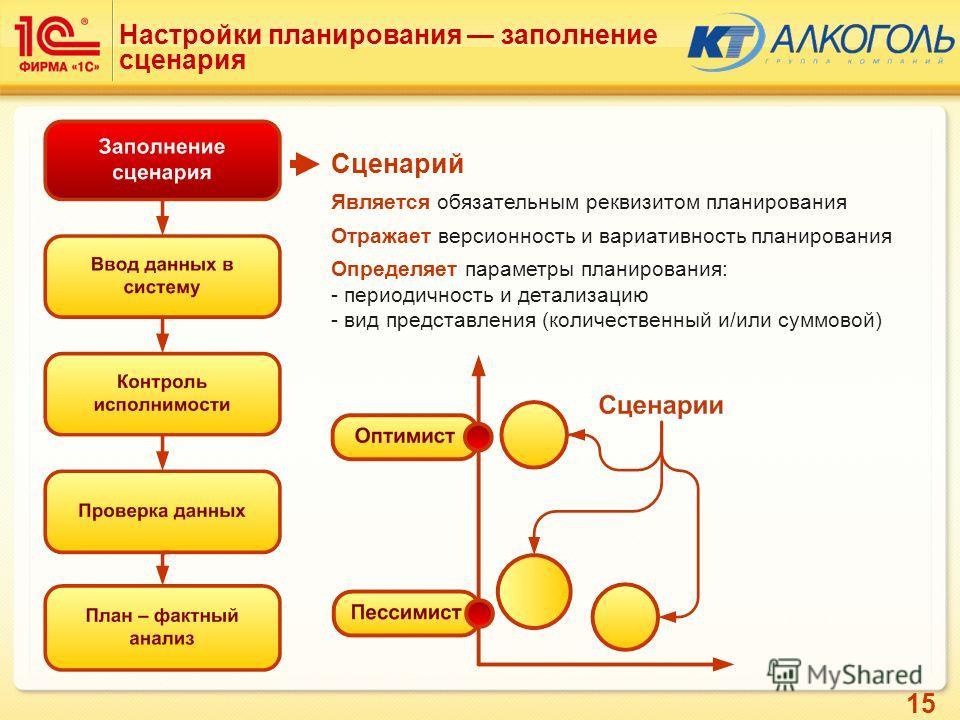 15 Сценарий Является обязательным реквизитом планирования Отражает версионность и вариативность планирования Определяет параметры планирования: - периодичность и детализацию - вид представления (количественный и/или суммовой) Настройки планирования з