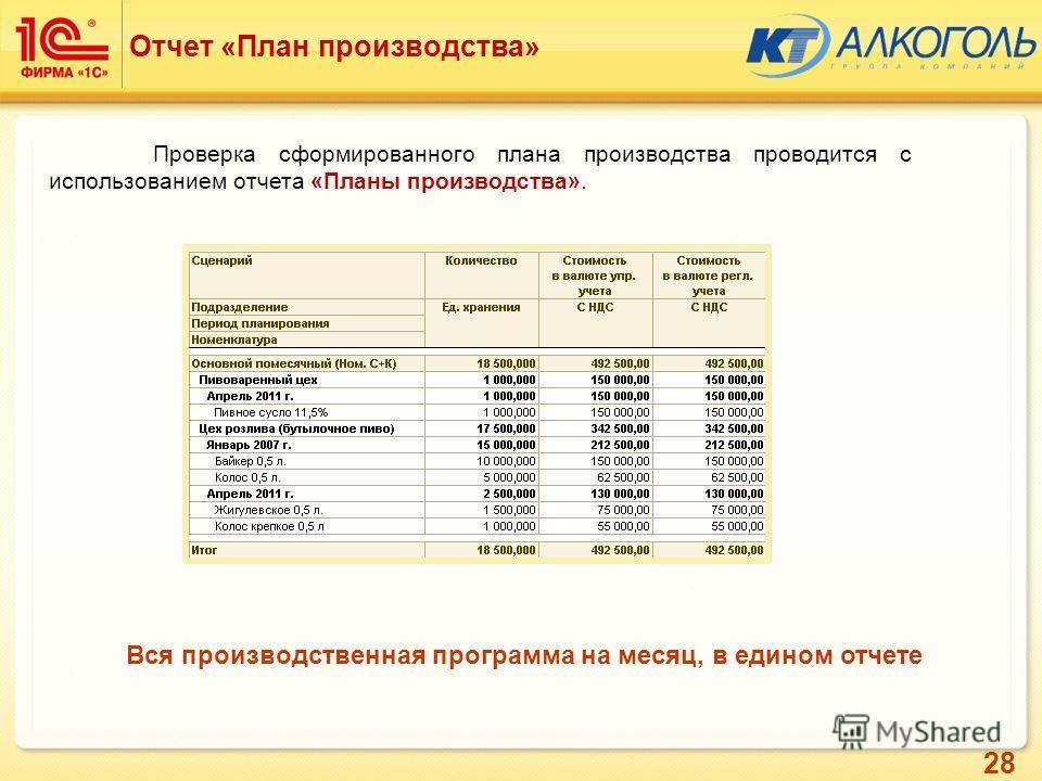 28 Отчет «План производства» Проверка сформированного плана производства проводится с использованием отчета «Планы производства». Вся производственная программа на месяц, в едином отчете