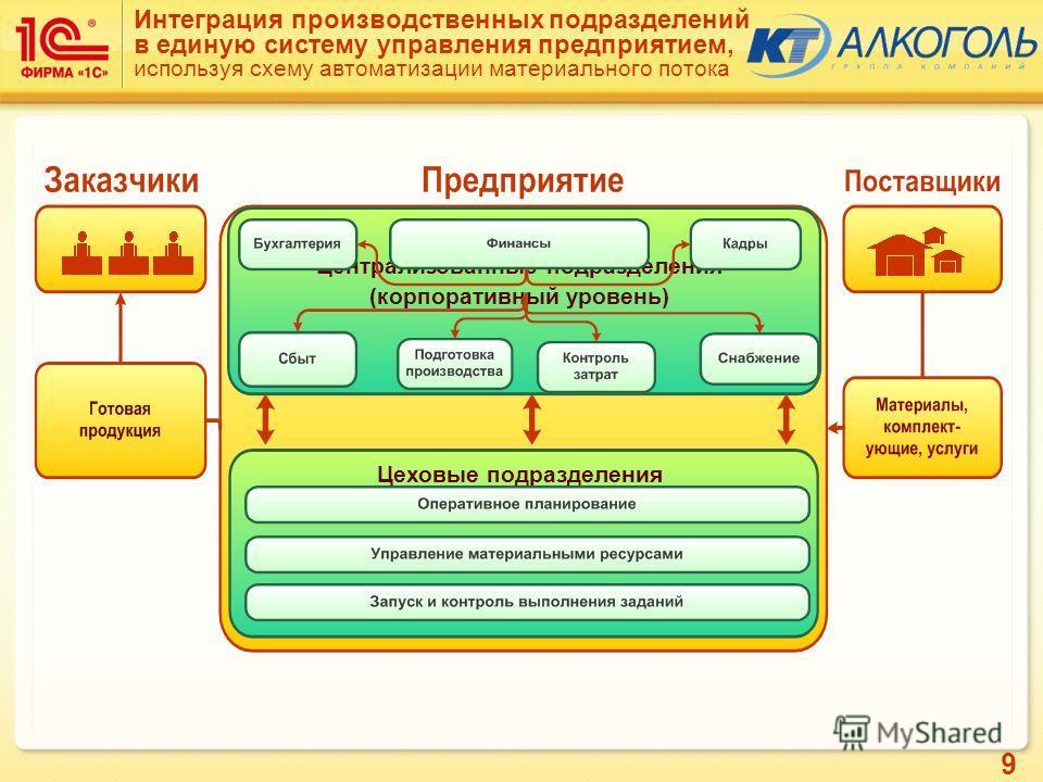 9 Интеграция производственных подразделений в единую систему управления предприятием, используя схему автоматизации материального потока Централизованные подразделения (корпоративный уровень) Цеховые подразделения (производственный уровень)