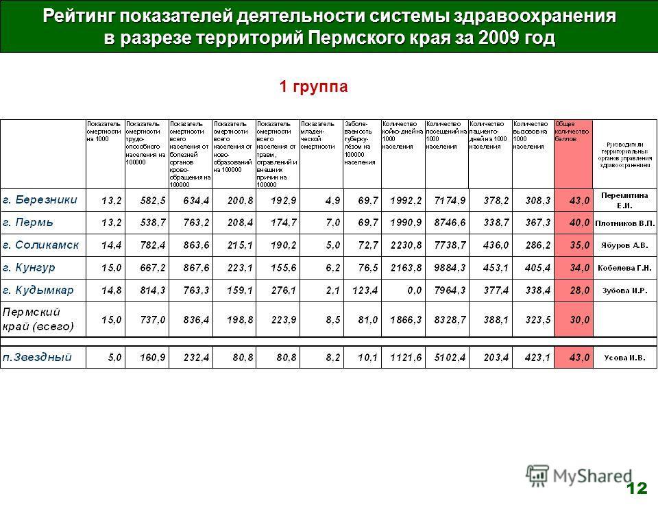 Рейтинг показателей деятельности системы здравоохранения в разрезе территорий Пермского края за 2009 год 1 группа 12