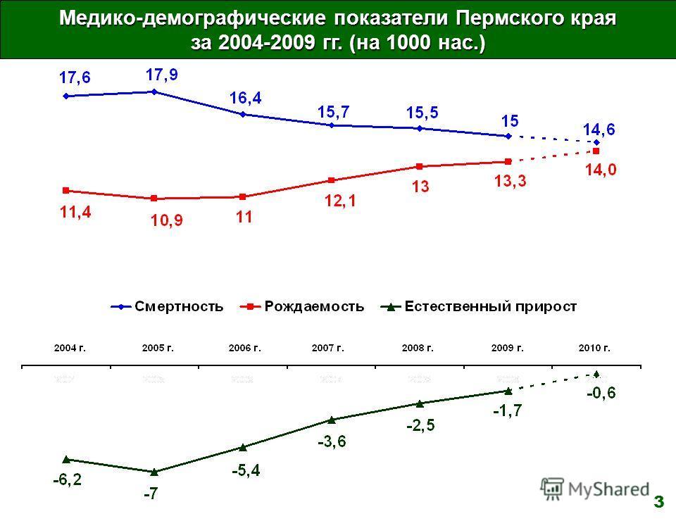 Медико-демографические показатели Пермского края за 2004-2009 гг. (на 1000 нас.) 3