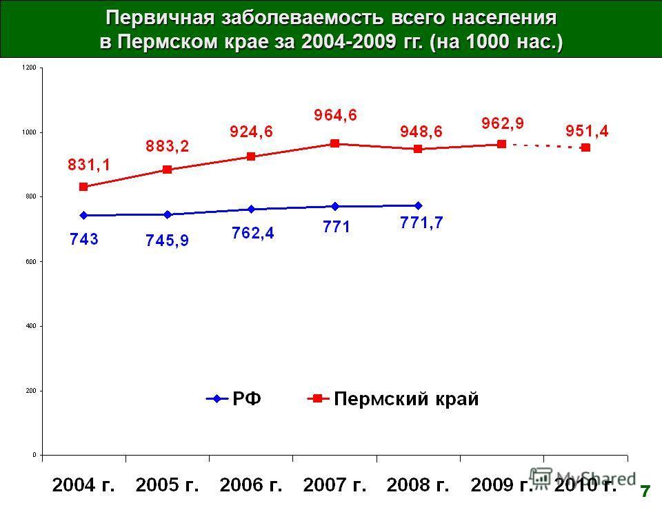 Первичная заболеваемость всего населения в Пермском крае за 2004-2009 гг. (на 1000 нас.) 7