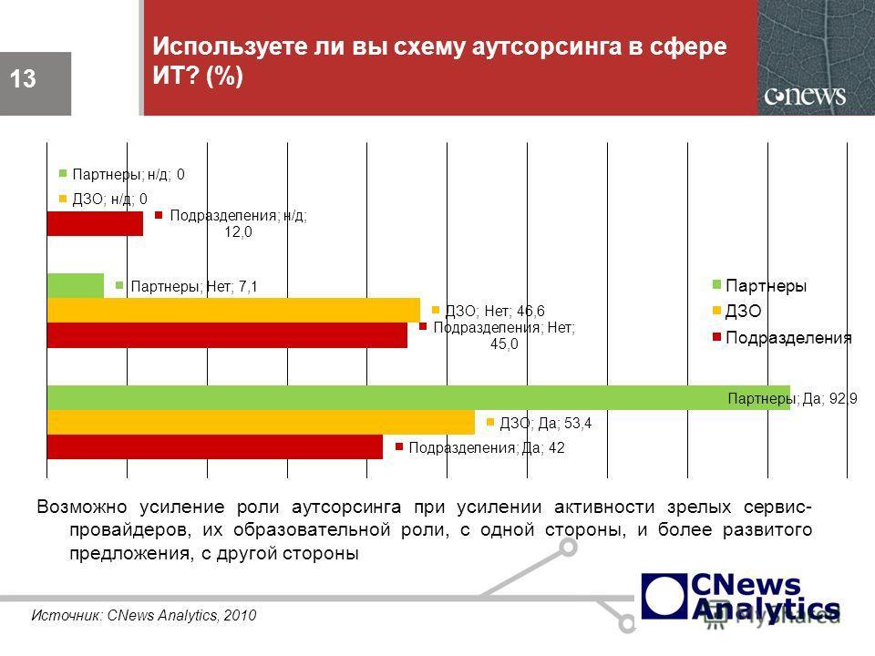 13 Используете ли вы схему аутсорсинга в сфере ИТ? (%) 13 Возможно усиление роли аутсорсинга при усилении активности зрелых сервис- провайдеров, их образовательной роли, с одной стороны, и более развитого предложения, с другой стороны Источник: CNews