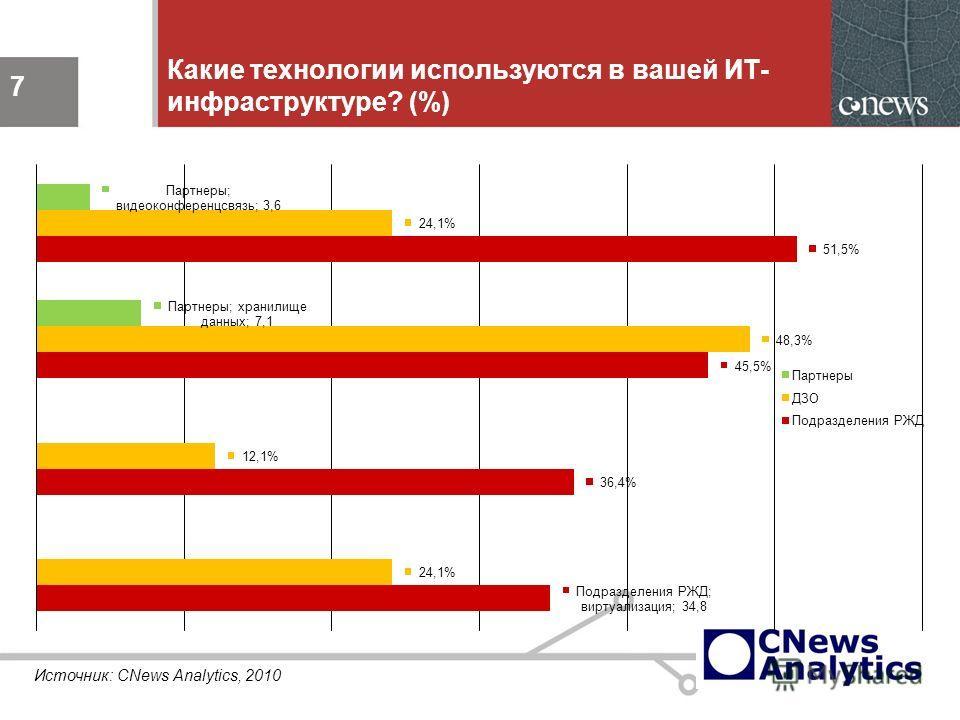 7 Какие технологии используются в вашей ИТ- инфраструктуре? (%) 7 Источник: CNews Analytics, 2010