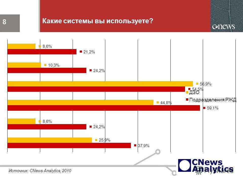 8 Какие системы вы используете? 8 Источник: CNews Analytics, 2010