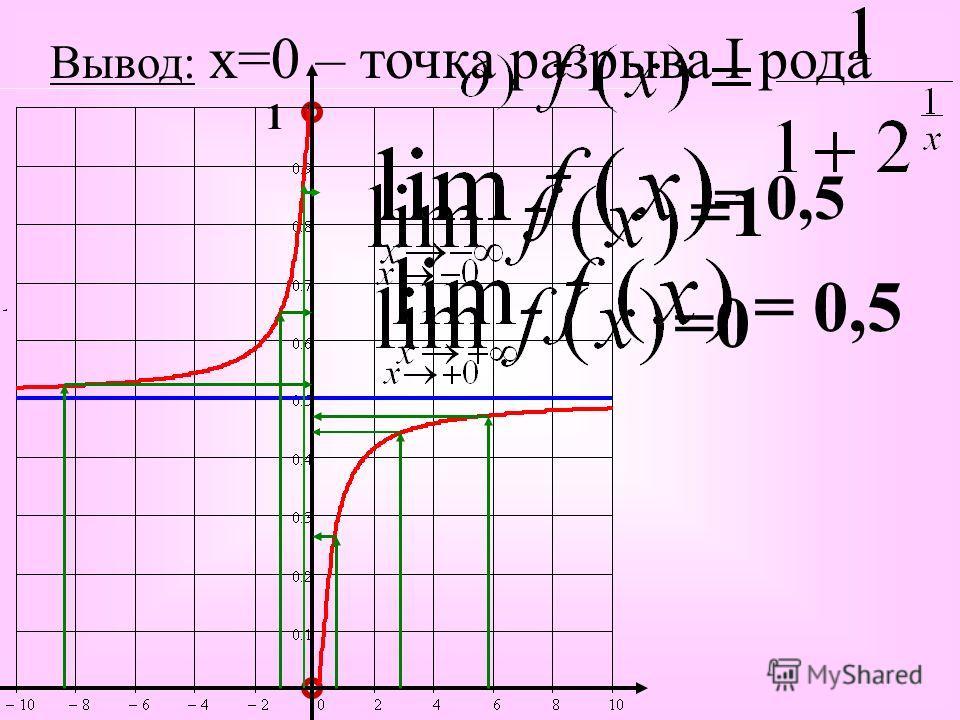 =0 1 =1 Вывод: х=0 – точка разрыва I рода = 0,5