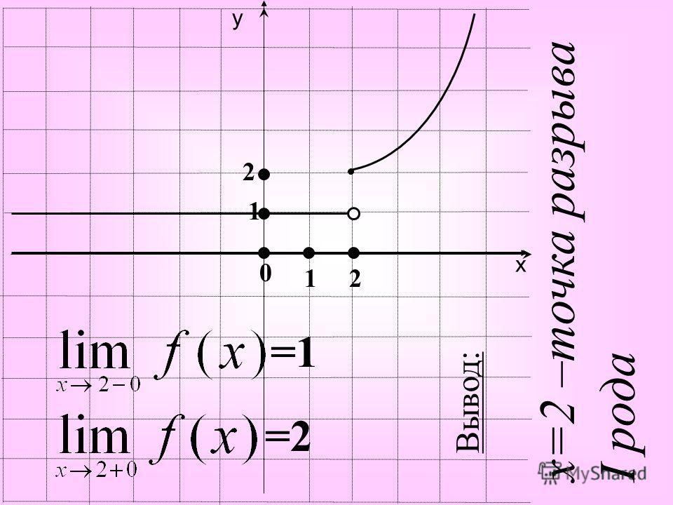 х у =1 =2 0 1 1 2 2 Вывод: х=2 –точка разрыва I рода