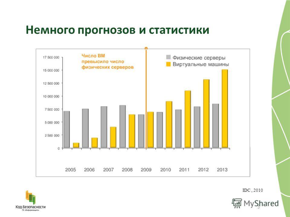 3 IDC, 2010 Немного прогнозов и статистики