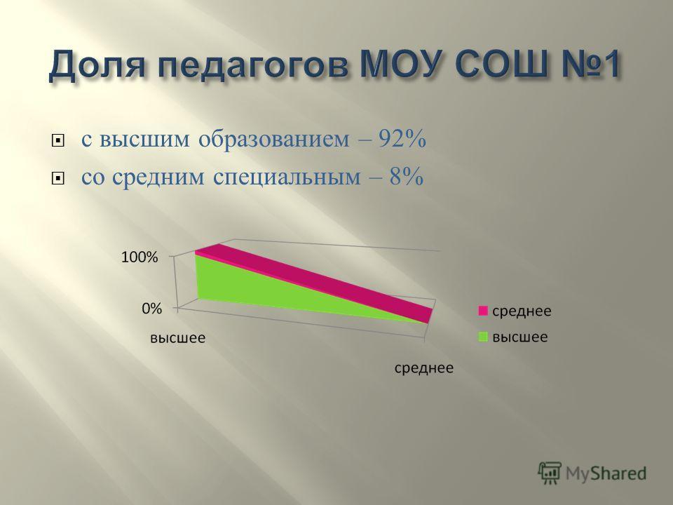 с высшим образованием – 92% со средним специальным – 8%