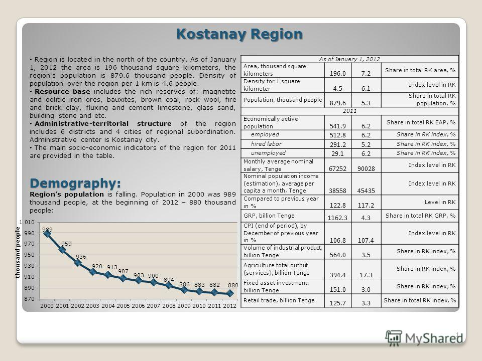 1 Kostanay Region Region is located in the north of the country. As of January 1, 2012 the area is 196 thousand square kilometers, the region's population is 879.6 thousand people. Density of population over the region per 1 km is 4.6 people. Resourc