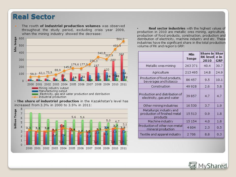 Real Sector The rowth of industrial production volumes was observed throughout the study period, excluding crisis year 2009, when the mining industry showed the decrease: 10 The share of industrial production in the Kazakhstans level has increased fr
