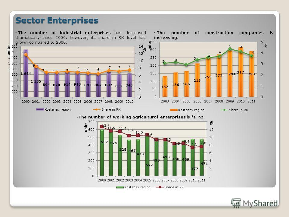 11 The number of industrial enterprises has decreased dramatically since 2000, however, its share in RK level has grown compared to 2000: The number of construction companies is increasing: The number of working agricultural enterprises is falling: S