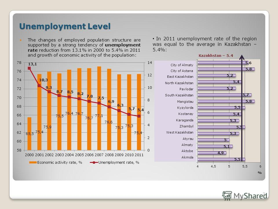 Unemployment Level The changes of employed population structure are supported by a strong tendency of unemployment rate reduction from 13.1% in 2000 to 5.4% in 2011 and growth of economic activity of the population: 3 In 2011 unemployment rate of the