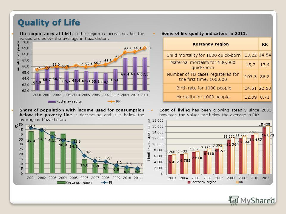 4 Quality of Life Cost of living has been growing steadily since 2003, however, the values are below the average in RK: Share of population with income used for consumption below the poverty line is decreasing and it is below the average in Kazakhsta
