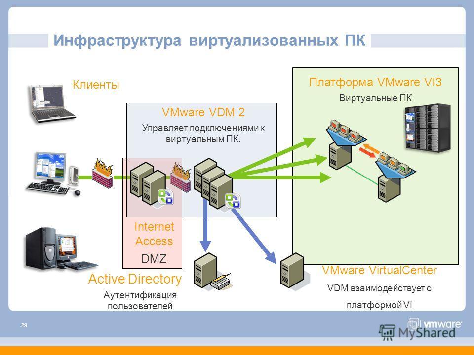 29 VMware VDI Infrastructure Платформа VMware VI3 Виртуальные ПК VMware VDM 2 Управляет подключениями к виртуальным ПК. Active Directory Аутентификация пользователей Internet Access DMZ VMware VirtualCenter VDM взаимодействует с платформой VI Клиенты