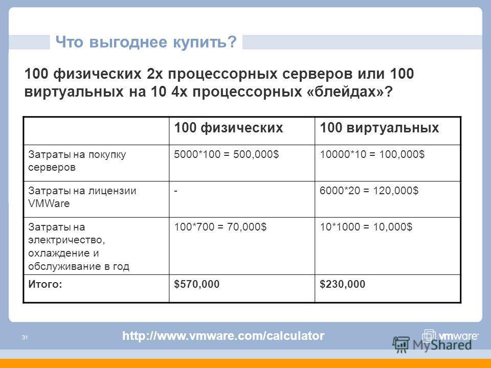 31 Что выгоднее купить? 100 физических 2х процессорных серверов или 100 виртуальных на 10 4х процессорных «блейдах»? 100 физических100 виртуальных Затраты на покупку серверов 5000*100 = 500,000$10000*10 = 100,000$ Затраты на лицензии VMWare -6000*20