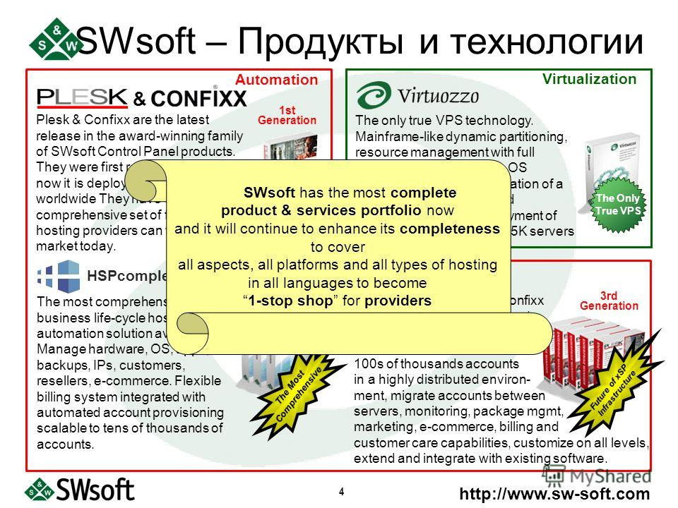 http://www.sw-soft.com 4 SWsoft – Продукты и технологии HSPcomplete Plesk & Confixx are the latest release in the award-winning family of SWsoft Control Panel products. They were first released in 99 and now it is deployed on >50K servers worldwide T