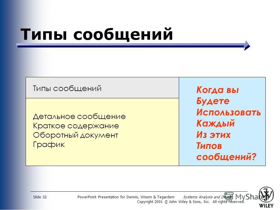 PowerPoint Presentation for Dennis, Wixom & Tegardem Systems Analysis and Design Copyright 2001 © John Wiley & Sons, Inc. All rights reserved. Slide 32 Типы сообщений Детальное сообщение Краткое содержание Оборотный документ График Когда вы Будете Ис