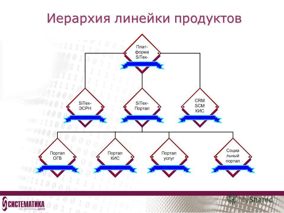 Иерархия линейки продуктов