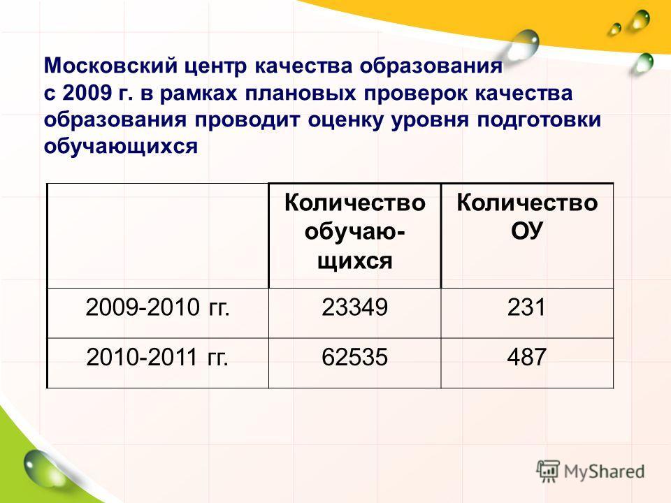 Московский центр качества образования с 2009 г. в рамках плановых проверок качества образования проводит оценку уровня подготовки обучающихся Количество обучаю- щихся Количество ОУ 2009-2010 гг.23349231 2010-2011 гг.62535487