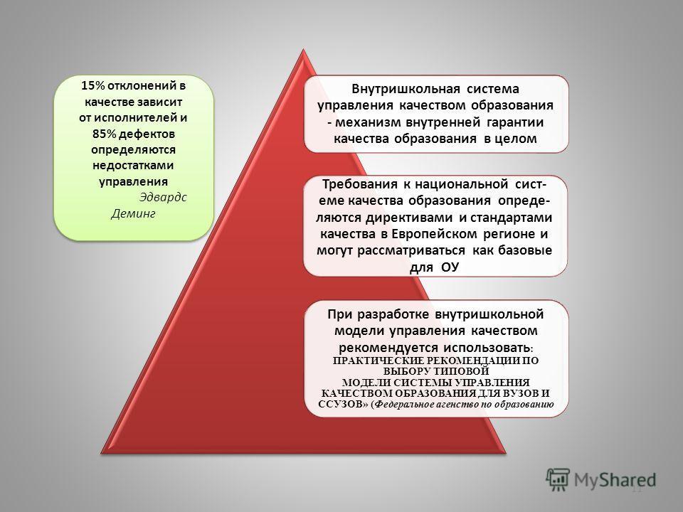 Внутришкольная система управления качеством образования - механизм внутренней гарантии качества образования в целом Требования к национальной сист- еме качества образования опреде- ляются директивами и стандартами качества в Европейском регионе и мог