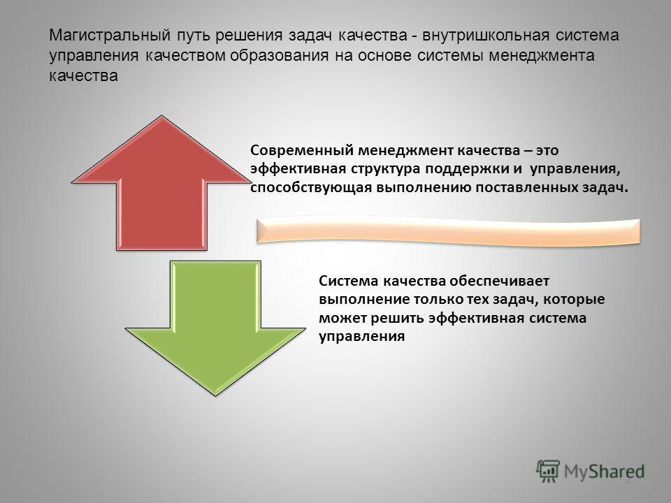 2 Магистральный путь решения задач качества - внутришкольная система управления качеством образования на основе системы менеджмента качества Современный менеджмент качества – это эффективная структура поддержки и управления, способствующая выполнению