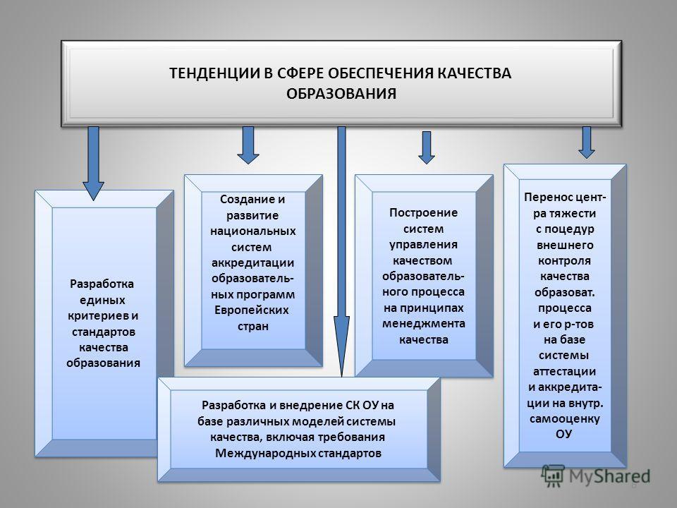 6 ТЕНДЕНЦИИ В СФЕРЕ ОБЕСПЕЧЕНИЯ КАЧЕСТВА ОБРАЗОВАНИЯ ТЕНДЕНЦИИ В СФЕРЕ ОБЕСПЕЧЕНИЯ КАЧЕСТВА ОБРАЗОВАНИЯ Разработка единых критериев и стандартов качества образования Разработка единых критериев и стандартов качества образования Создание и развитие на