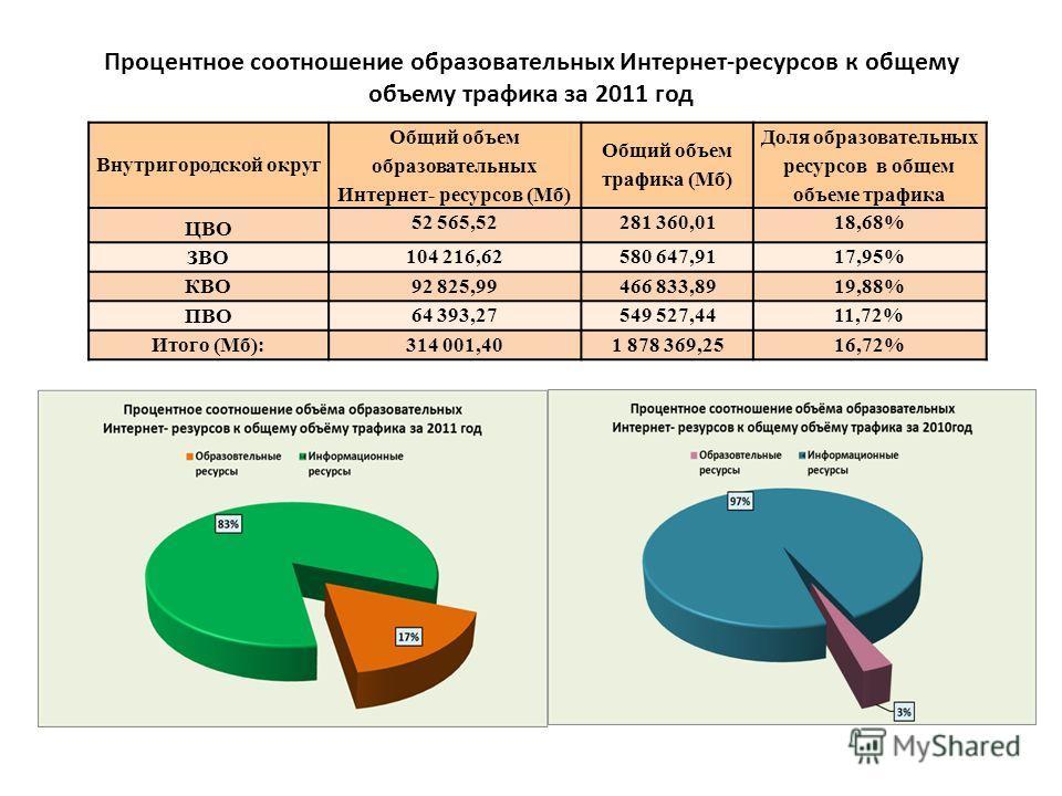 Процентное соотношение образовательных Интернет-ресурсов к общему объему трафика за 2011 год Внутригородской округ Общий объем образовательных Интернет- ресурсов (Мб) Общий объем трафика (Мб) Доля образовательных ресурсов в общем объеме трафика ЦВО 5